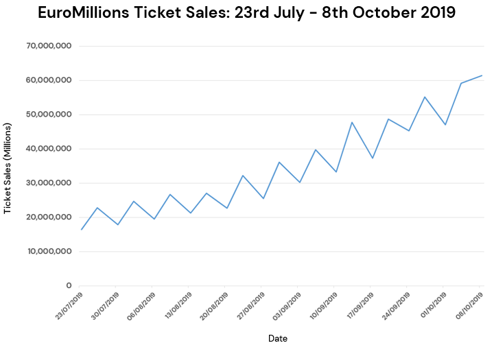 EuroMillions Ticket Sales July-October 2019