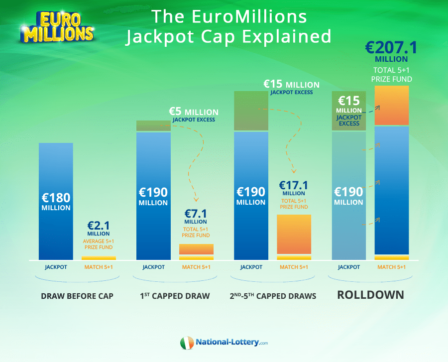 How the EuroMillions Jackpot Cap Works