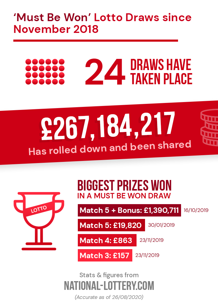 Lotto Must Be Won Infographic